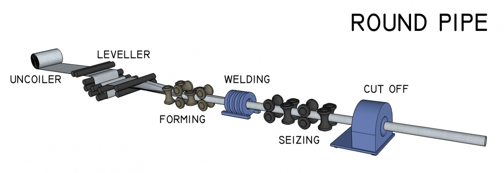 Round pipe processing overview