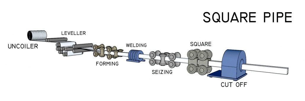 Square pipe processing overview